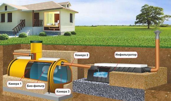 Система канализации для частного дома своими руками