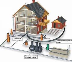 sistemy-kanalizacii-v-chastnom-dome-1