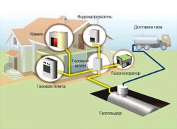 preimushhestva-gazovogo-otopleniya-1