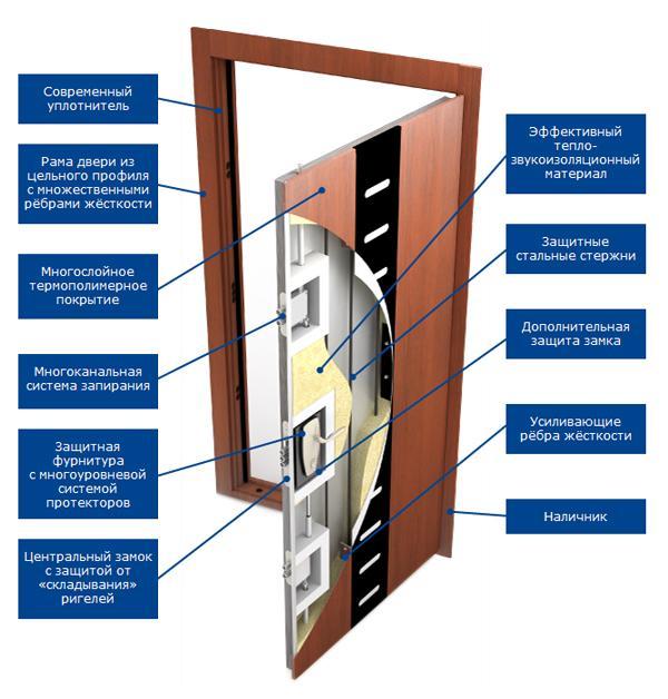 pandoor-dver-v-sovremennost-s-izvestnym-opytom-sluzhby-1